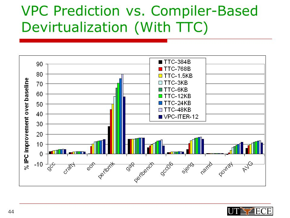 44 VPC Prediction vs. Compiler-Based Devirtualization (With TTC)