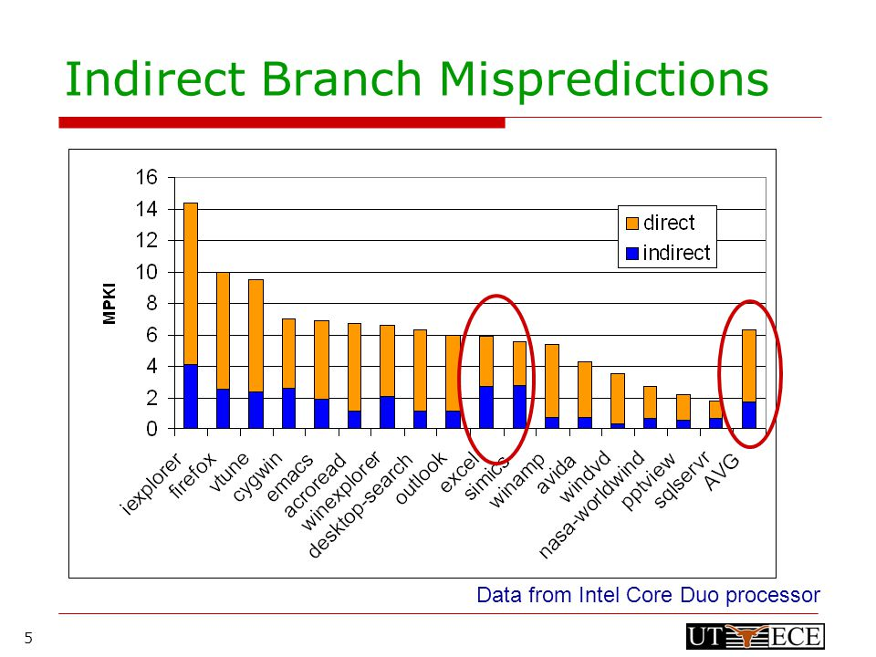 5 Indirect Branch Mispredictions Data from Intel Core Duo processor