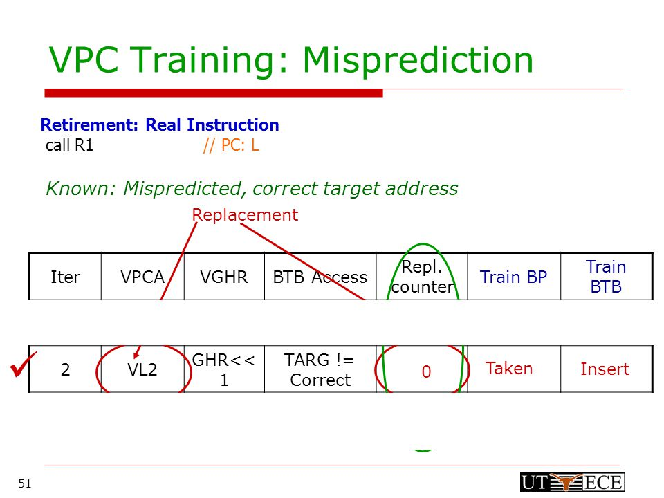 51 VPC Training: Misprediction call R1 // PC: L Retirement: Real Instruction Known: Mispredicted, correct target address IterVPCAVGHRBTB Access Repl.