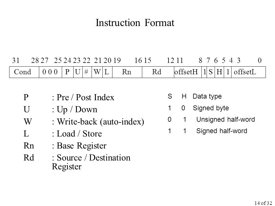 14 of 32 Instruction Format P : Pre / Post Index U : Up / Down W : Write-back (auto-index) L : Load / Store Rn : Base Register Rd : Source / Destination Register Cond P U # W L Rn Rd offsetH 1 S H 1 offsetL S H Data type 10 Signed byte 0 1 Unsigned half-word 1 1 Signed half-word