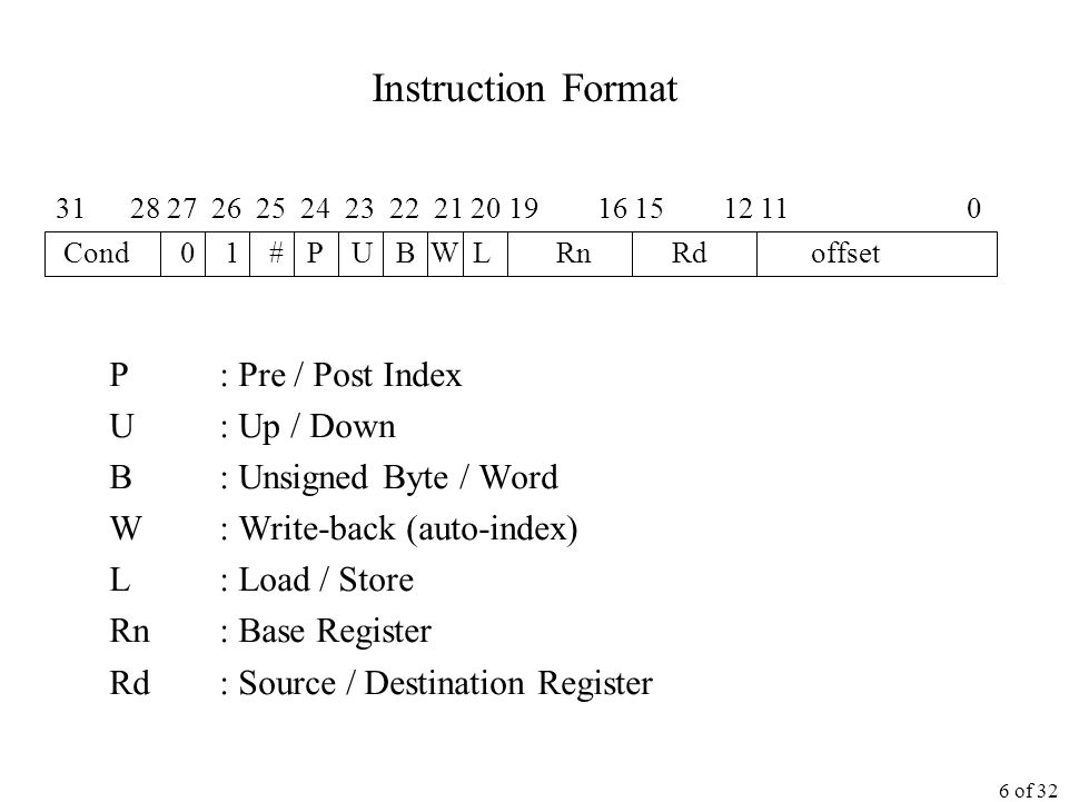 6 of 32 Instruction Format P : Pre / Post Index U : Up / Down B : Unsigned Byte / Word W : Write-back (auto-index) L : Load / Store Rn : Base Register Rd : Source / Destination Register Cond 0 1 # P U B W L Rn Rd offset