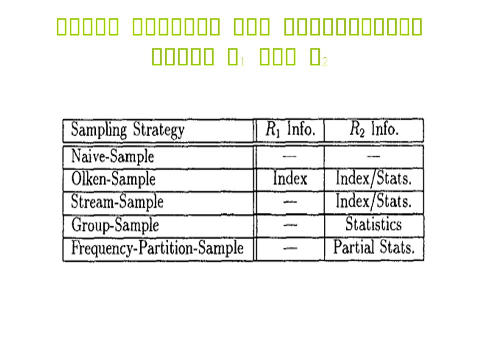 Table showing the information about R 1 and R 2