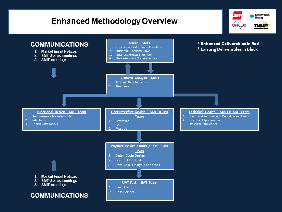 Enhanced Methodology Overview Scope - AMIT 1.Functionality Matrix and Priorities 2.Business Functional Flows 3.Business Process Inventory 4.Release Critical Success Factors Business Analysis - AMIT 1.Business Requirements 2.Use Cases * Enhanced Deliverables in Red * Existing Deliverables in Black Functional Design – SMT Team 1.Requirements Traceability Matrix 2.Interfaces 3.Logical Data Model Technical Design – AMIT & SMT Team 1.Technical Requirements Definition and Flows 2.Technical Specifications 3.Physical Data Model Physical Design / Build / Test – SMT Team 1.Detail Code Design 2.Code – Unit Test 3.Data Base Design / Schemas UAT Test – SMT Team 1.Test Plan 2.Test Scripts User Interface Design – AMIT &SMT Team 1.Prototype OR 2.Mock Up COMMUNICATIONS 1.Market Email Notices 2.SMT Status meetings 3.AMIT meetings 1.Market Email Notices 2.SMT Status meetings 3.AMIT meetings