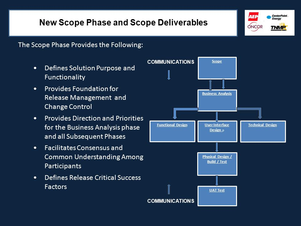 New Scope Phase and Scope Deliverables The Scope Phase Provides the Following: Defines Solution Purpose and Functionality Provides Foundation for Release Management and Change Control Provides Direction and Priorities for the Business Analysis phase and all Subsequent Phases Facilitates Consensus and Common Understanding Among Participants Defines Release Critical Success Factors Scope Business Analysis Functional DesignTechnical Design Physical Design / Build / Test UAT Test User Interface Design p COMMUNICATIONS