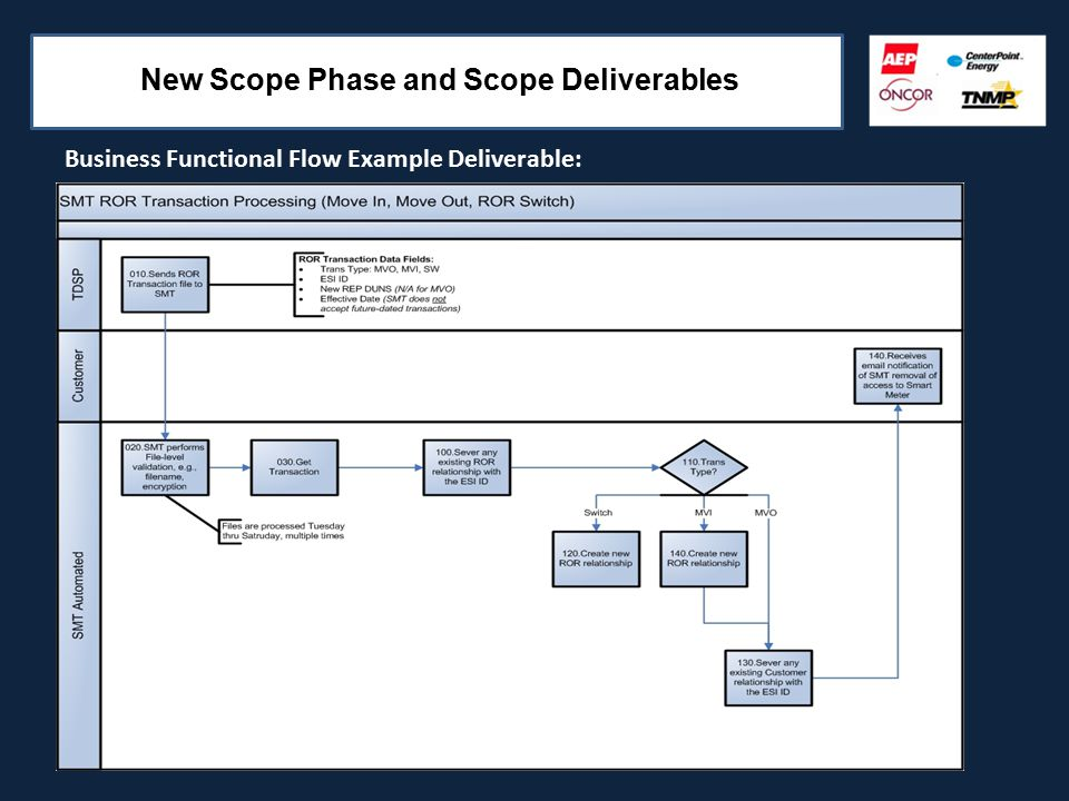 New Scope Phase and Scope Deliverables Business Functional Flow Example Deliverable: