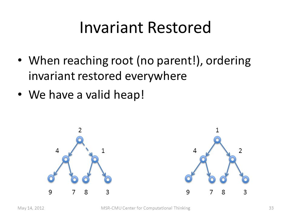 Invariant Restored When reaching root (no parent!), ordering invariant restored everywhere We have a valid heap.