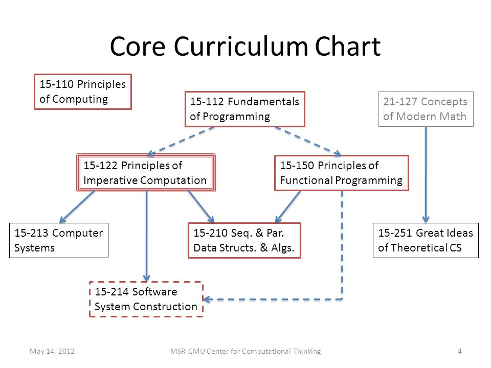 Core Curriculum Chart Fundamentals of Programming Principles of Imperative Computation Principles of Functional Programming Software System Construction Seq.