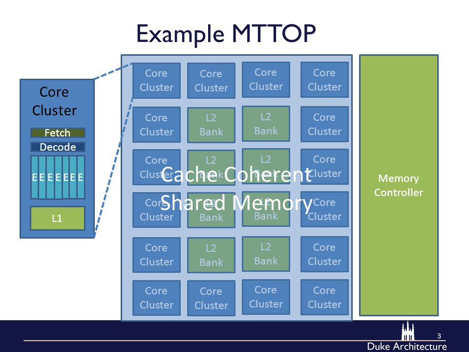 Example MTTOP 3 E EEE EEE Decode Fetch L1 Core Cluster L2 Bank L2 Bank Core Cluster L2 Bank L2 Bank Core Cluster L2 Bank L2 Bank Core Cluster L2 Bank L2 Bank Core Cluster Memory Controller Cache Coherent Shared Memory