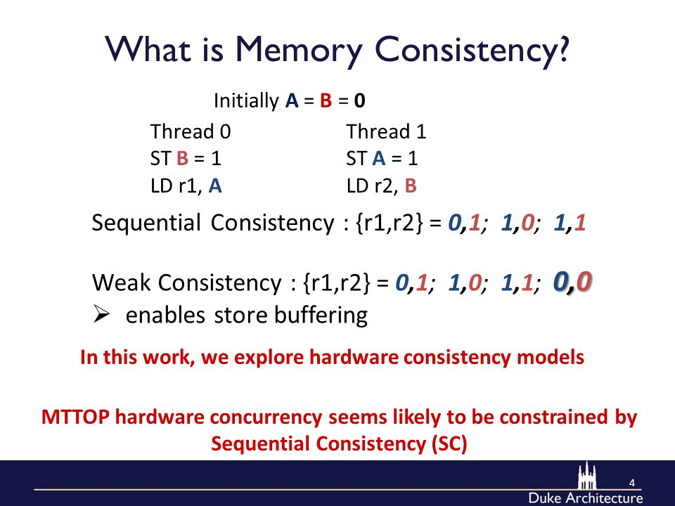 What is Memory Consistency.
