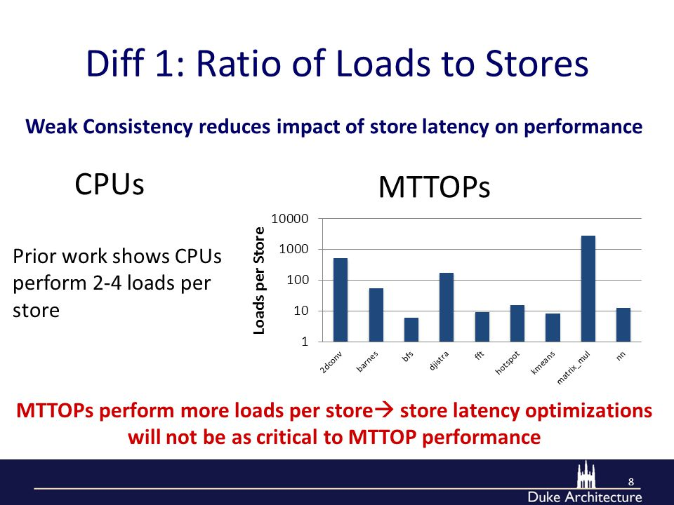 Diff 1: Ratio of Loads to Stores 8 MTTOPs perform more loads per store  store latency optimizations will not be as critical to MTTOP performance CPUs MTTOPs Prior work shows CPUs perform 2-4 loads per store Weak Consistency reduces impact of store latency on performance