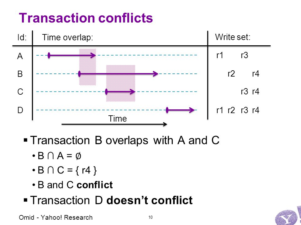 Transaction conflicts r1r2r3r4 Time  Transaction B overlaps with A and C B ∩ A = ∅ B ∩ C = { r4 } B and C conflict  Transaction D doesn't conflict Omid - Yahoo.