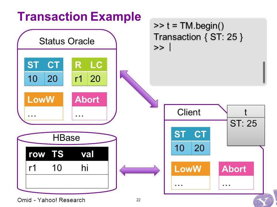 Status Oracle Abort … LowW … Client Transaction Example Abort … LowW … >> t = TM.begin() Transaction { ST: 25 } >> >> t = TM.begin() Transaction { ST: 25 } >> t ST: 25 t ST: 25 | Omid - Yahoo.