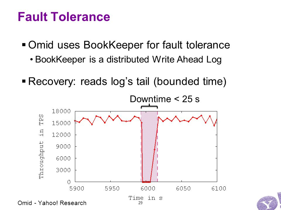 Fault Tolerance  Omid uses BookKeeper for fault tolerance BookKeeper is a distributed Write Ahead Log  Recovery: reads log's tail (bounded time) Downtime < 25 s Omid - Yahoo.