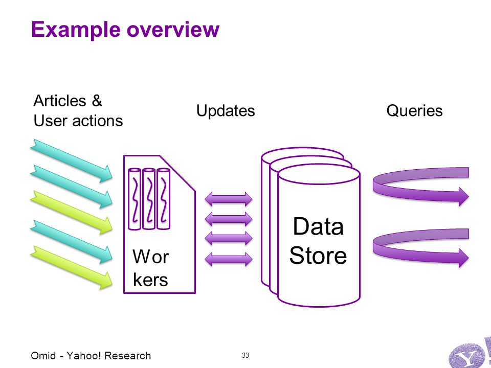 Example overview 33 Omid - Yahoo.