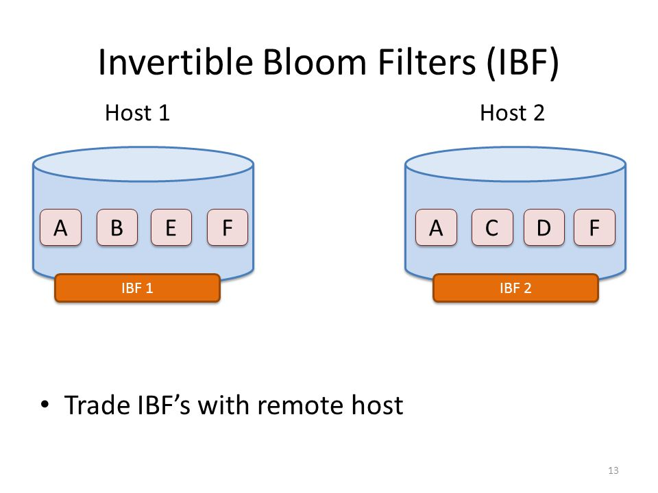 Invertible Bloom Filters (IBF) Trade IBF's with remote host A A Host 1Host 2 C C A A F F E E B B D D F F IBF 2 IBF 1 13