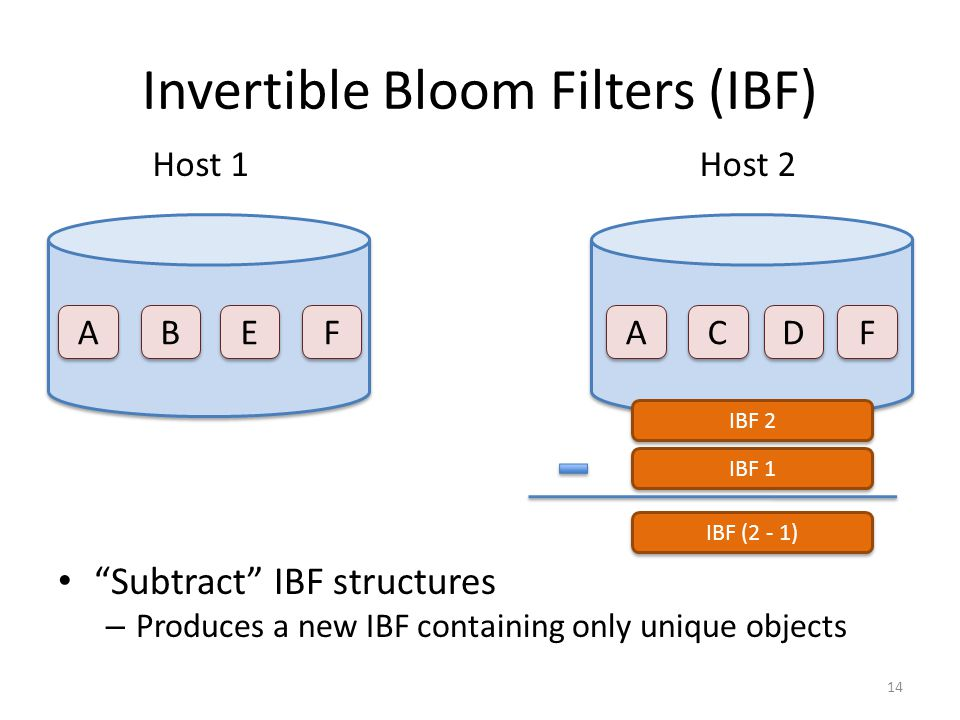 Invertible Bloom Filters (IBF) Subtract IBF structures – Produces a new IBF containing only unique objects A A Host 1Host 2 C C A A F F E E B B D D F F IBF 2 IBF 1 IBF (2 - 1) 14