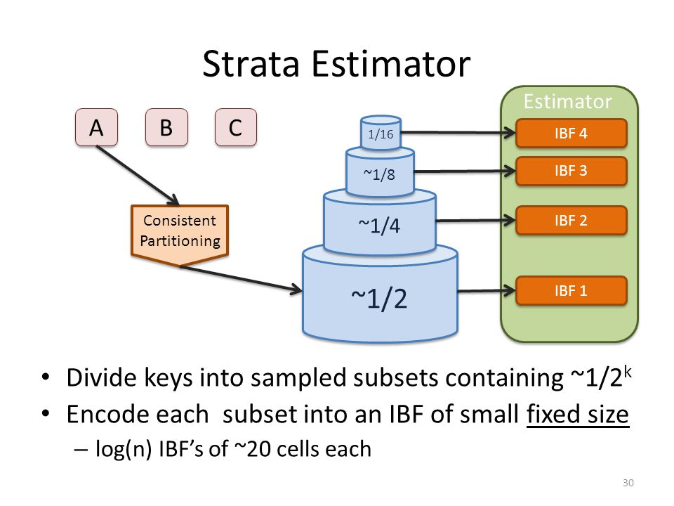 Strata Estimator A A Consistent Partitioning Consistent Partitioning B B C C 30 ~1/2 ~1/4 ~1/8 1/16 IBF 1 IBF 4 IBF 3 IBF 2 Estimator Divide keys into sampled subsets containing ~1/2 k Encode each subset into an IBF of small fixed size – log(n) IBF's of ~20 cells each