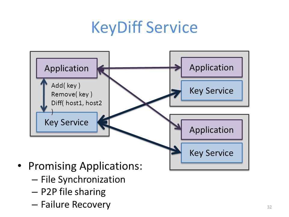KeyDiff Service Promising Applications: – File Synchronization – P2P file sharing – Failure Recovery Key Service Application Add( key ) Remove( key ) Diff( host1, host2 ) 32