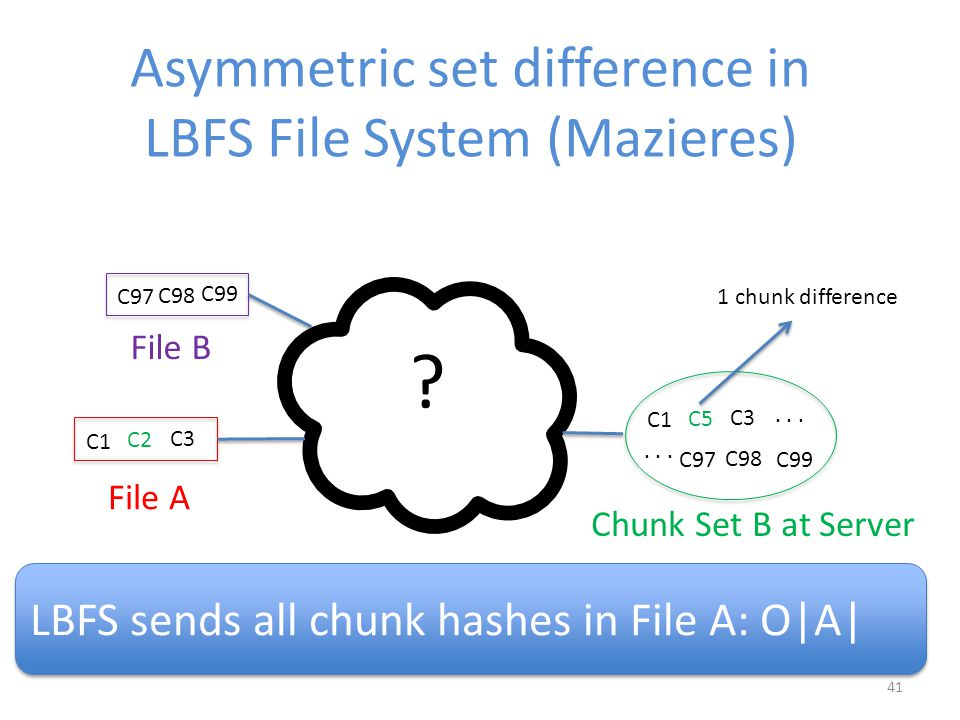 41 Asymmetric set difference in LBFS File System (Mazieres) .