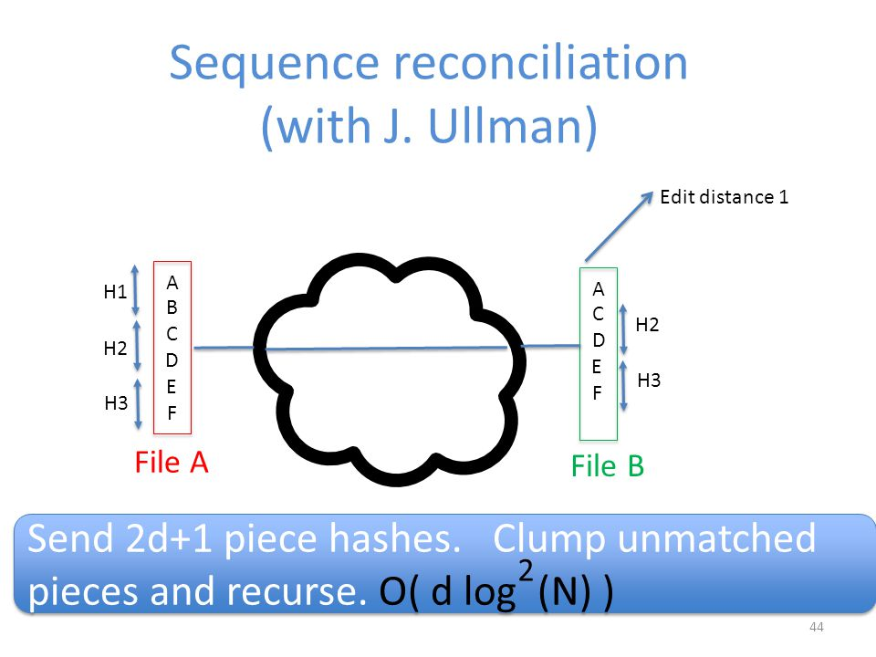 44 Sequence reconciliation (with J. Ullman) File A File B Edit distance 1 Send 2d+1 piece hashes.