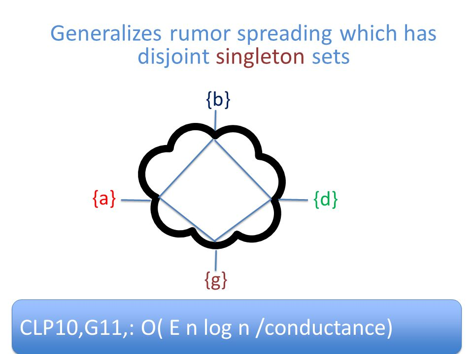 47 Generalizes rumor spreading which has disjoint singleton sets {a} {d} {b} {g} CLP10,G11,: O( E n log n /conductance)