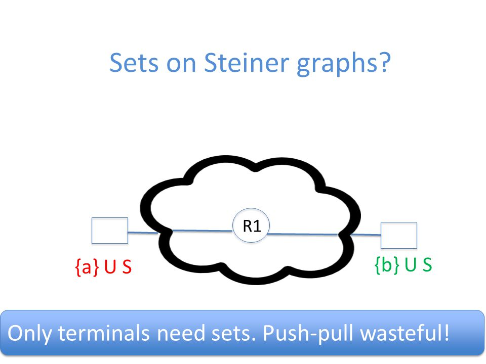 49 Sets on Steiner graphs {a} U S {b} U S R1 Only terminals need sets. Push-pull wasteful!