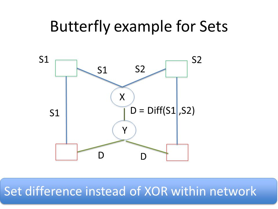 Butterfly example for Sets 50 S2 S1 D = Diff(S1,S2) S2 D D Set difference instead of XOR within network S1 X Y