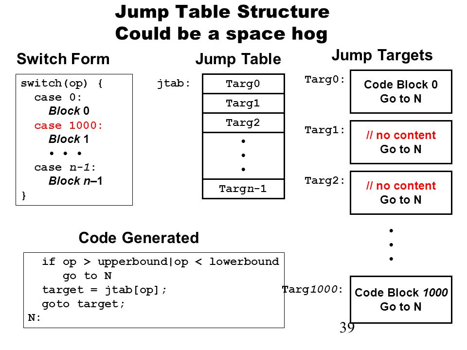39 Jump Table Structure Could be a space hog Code Block 0 Go to N Targ0: // no content Go to N Targ1: // no content Go to N Targ2: Code Block 1000 Go to N Targ1000: Targ0 Targ1 Targ2 Targn-1 jtab: if op > upperbound|op < lowerbound go to N target = jtab[op]; goto target; N: switch(op) { case 0: Block 0 case 1000: Block 1 case n-1: Block n–1 } Switch Form Code Generated Jump Table Jump Targets