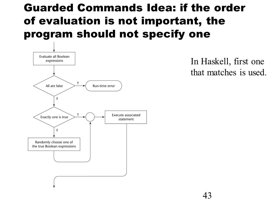 43 Guarded Commands Idea: if the order of evaluation is not important, the program should not specify one In Haskell, first one that matches is used.