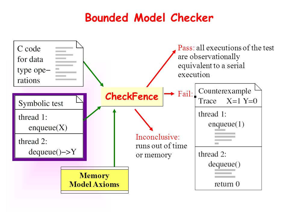 Bounded Model Checker Pass: all executions of the test are observationally equivalent to a serial execution Fail: CheckFence Memory Model Axioms Inconclusive: runs out of time or memory