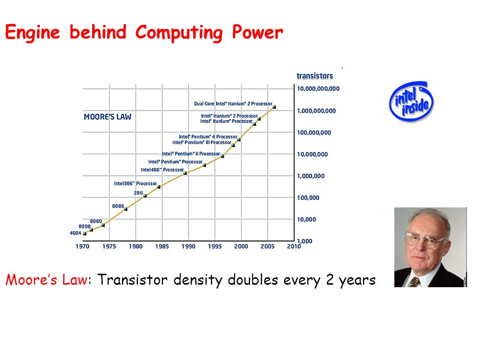 Moore's Law: Transistor density doubles every 2 years Engine behind Computing Power