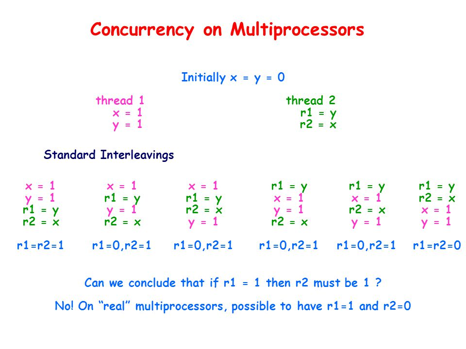 Concurrency on Multiprocessors thread 1 x = 1 y = 1 Initially x = y = 0 thread 2 r1 = y r2 = x Standard Interleavings x = 1 y = 1 r1 = y r2 = x r1=r2=1 x = 1 r1 = y y = 1 r2 = x r1=0,r2=1 x = 1 r1 = y r2 = x y = 1 r1=0,r2=1 r1 = y x = 1 y = 1 r2 = x r1=0,r2=1 r1 = y x = 1 r2 = x y = 1 r1=0,r2=1 r1 = y r2 = x x = 1 y = 1 r1=r2=0 Can we conclude that if r1 = 1 then r2 must be 1 .