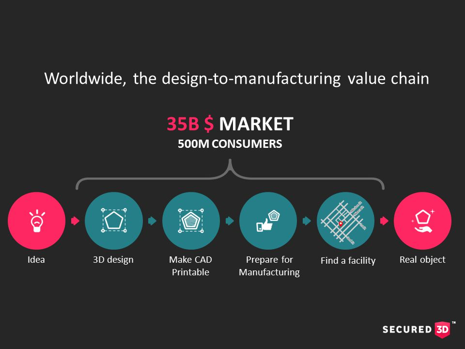 35B $ MARKET 500M CONSUMERS Idea3D designMake CAD Printable Prepare for Manufacturing Real object Find a facility Worldwide, the design-to-manufacturing value chain