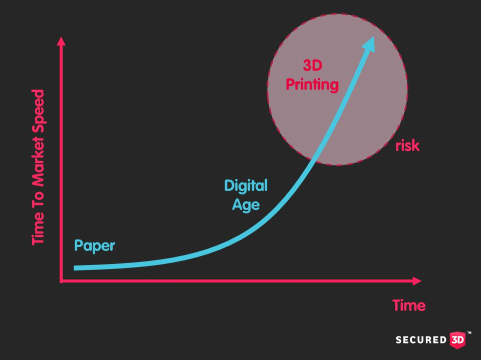 Time To Market Speed Time Paper Digital Age 3D Printing risk