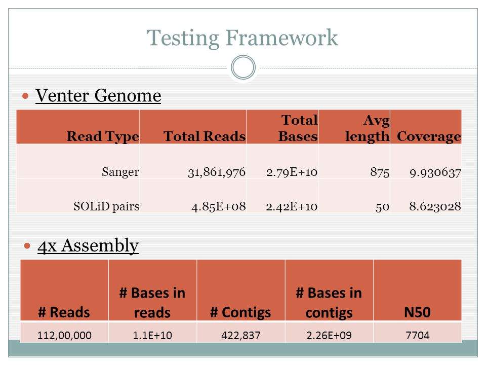 Testing Framework Venter Genome Read TypeTotal Reads Total Bases Avg lengthCoverage Sanger31,861,9762.79E+108759.930637 SOLiD pairs4.85E+082.42E+10508.623028 # Reads # Bases in reads# Contigs # Bases in contigsN50 112,00,0001.1E+10422,8372.26E+097704 4x Assembly