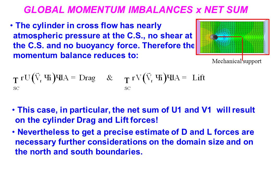 GLOBAL MOMENTUM IMBALANCES x NET SUM The cylinder in cross flow has nearly atmospheric pressure at the C.S., no shear at the C.S.