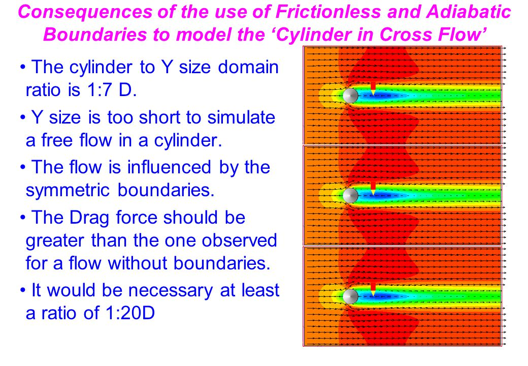 Consequences of the use of Frictionless and Adiabatic Boundaries to model the 'Cylinder in Cross Flow' The cylinder to Y size domain ratio is 1:7 D.