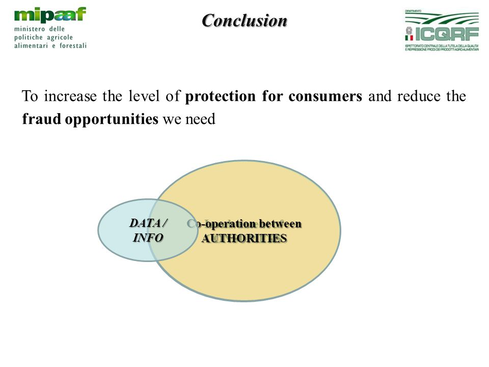 Involvement of CONSUMERS Conclusion To increase the level of protection for consumers and reduce the fraud opportunities we need Co-operation between AUTHORITIES DATA / INFO