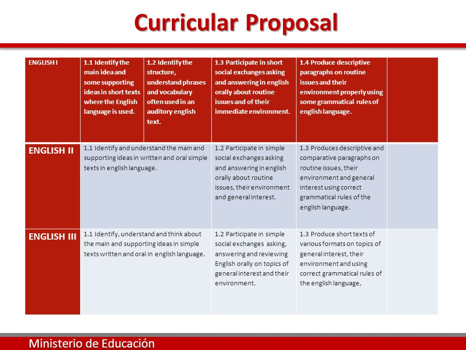 Curricular Proposal Curricular Proposal Ministerio de Educación ENGLISH I 1.1 Identify the main idea and some supporting ideas in short texts where the English language is used.