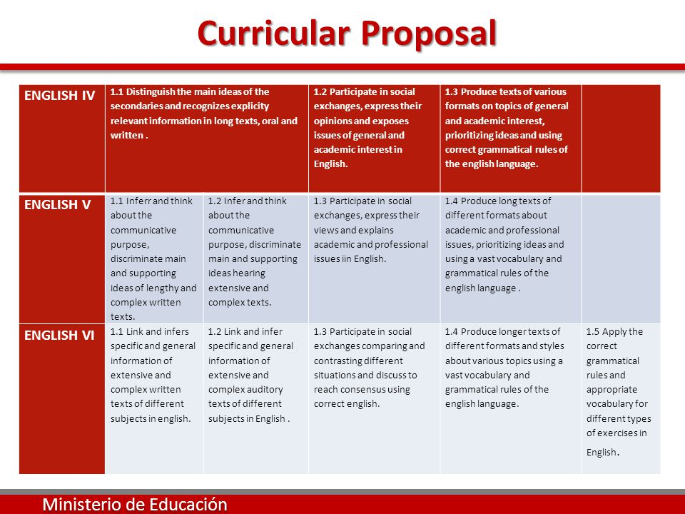 Curricular Proposal Curricular Proposal Ministerio de Educación ENGLISH IV 1.1 Distinguish the main ideas of the secondaries and recognizes explicity relevant information in long texts, oral and written.