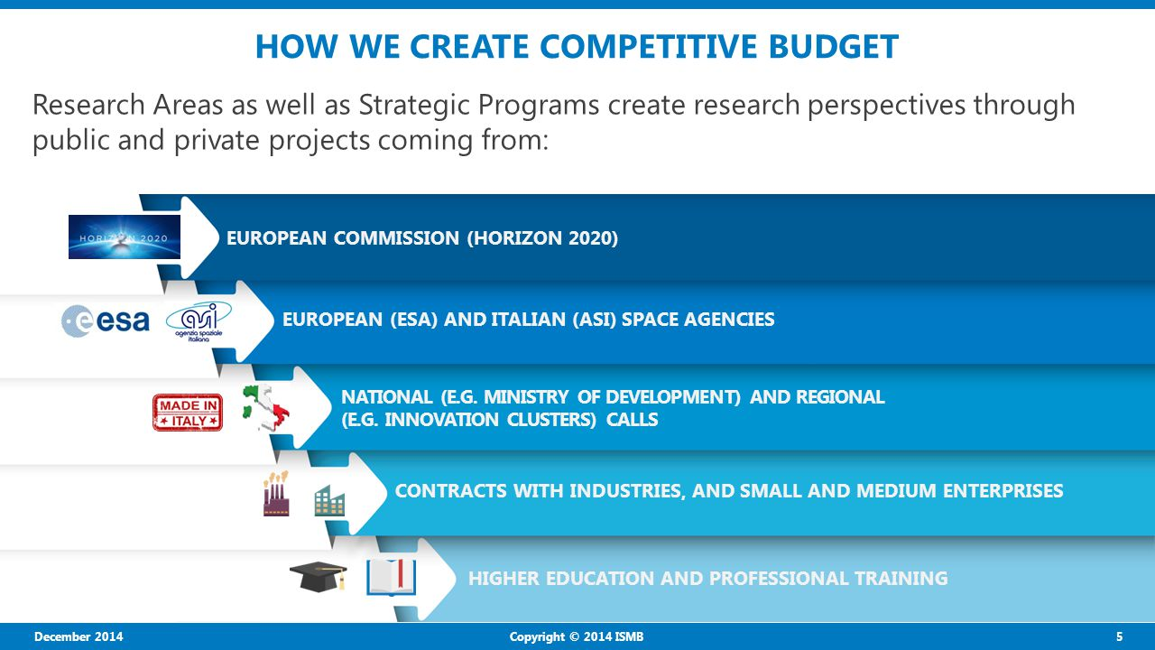December 2014 5 Copyright © 2014 ISMB HOW WE CREATE COMPETITIVE BUDGET Research Areas as well as Strategic Programs create research perspectives through public and private projects coming from: EUROPEAN COMMISSION (HORIZON 2020) NATIONAL (E.G.
