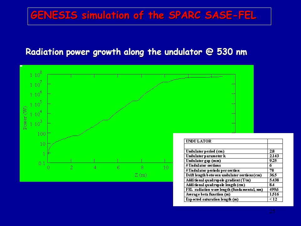 25 Radiation power growth along the undulator @ 530 nm GENESIS simulation of the SPARC SASE-FEL