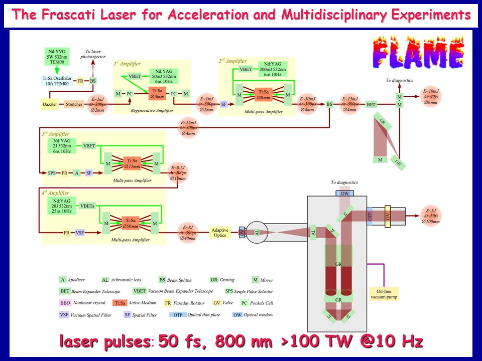 30 The Frascati Laser for Acceleration and Multidisciplinary Experiments laser pulses50 fs, 800 nm >100 TW @10 Hz laser pulses : 50 fs, 800 nm >100 TW @10 Hz