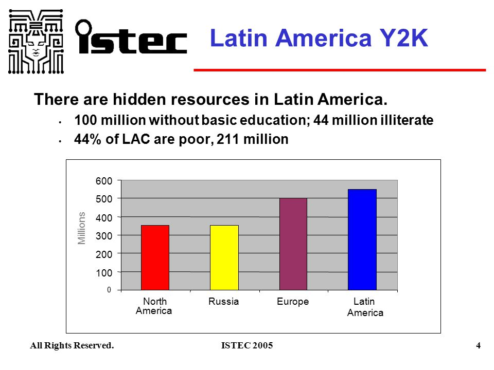 4ISTEC 2005All Rights Reserved. Latin America Y2K There are hidden resources in Latin America.