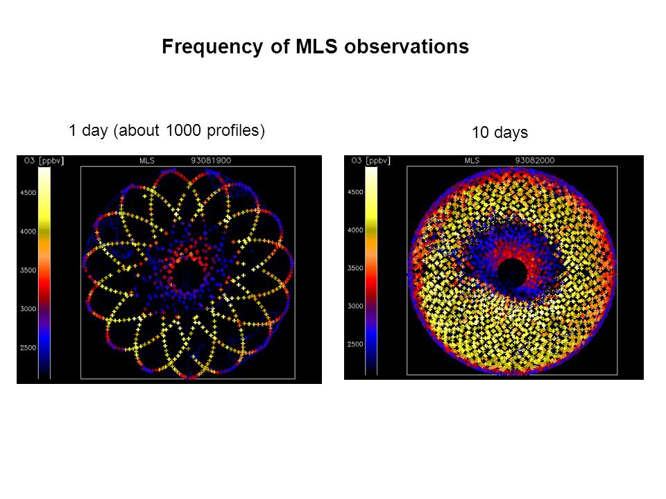 Frequency of MLS observations 1 day (about 1000 profiles) 10 days