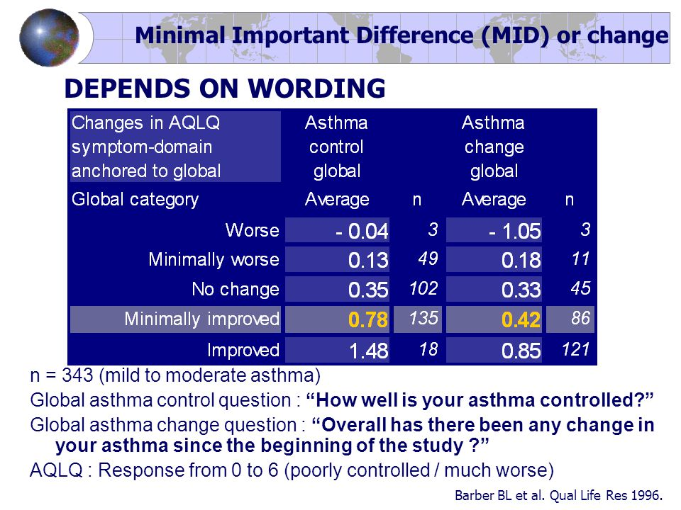 DEPENDS ON WORDING n = 343 (mild to moderate asthma) Global asthma control question : How well is your asthma controlled Global asthma change question : Overall has there been any change in your asthma since the beginning of the study AQLQ : Response from 0 to 6 (poorly controlled / much worse) Barber BL et al.