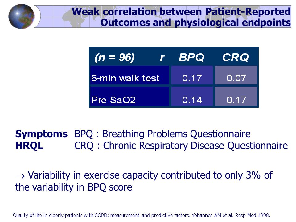 Weak correlation between Patient-Reported Outcomes and physiological endpoints Quality of life in elderly patients with COPD: measurement and predictive factors.