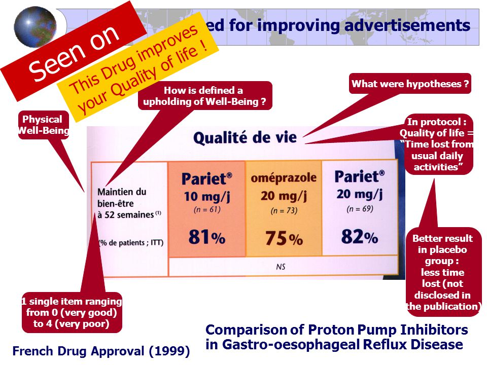 Need for improving advertisements French Drug Approval (1999) Comparison of Proton Pump Inhibitors in Gastro-oesophageal Reflux Disease Physical Well-Being What were hypotheses .
