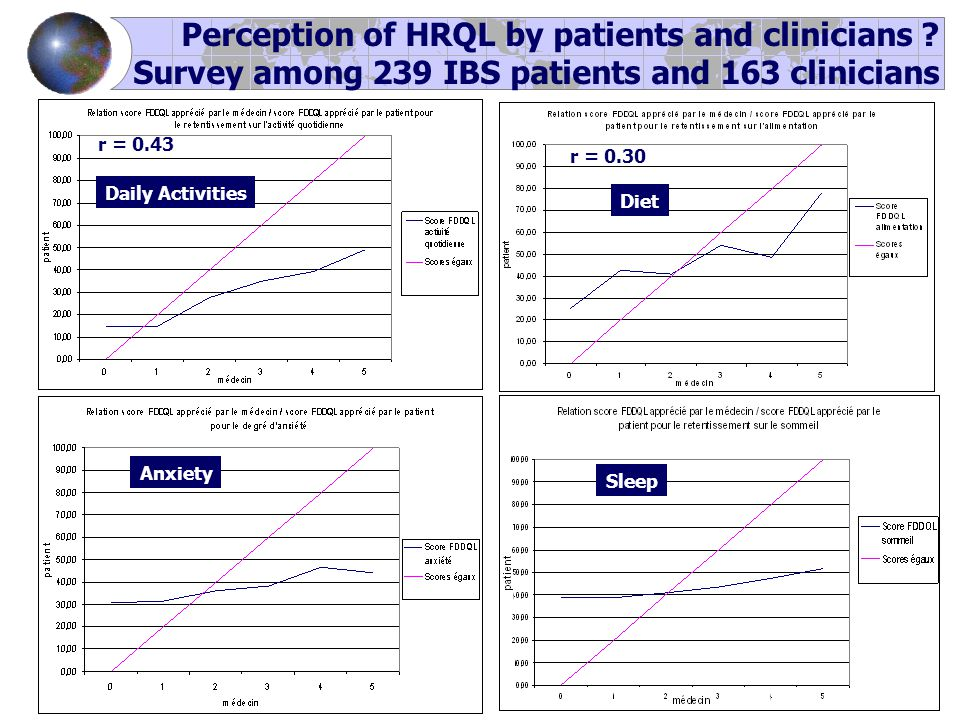 r = 0.43 r = 0.30 Perception of HRQL by patients and clinicians .