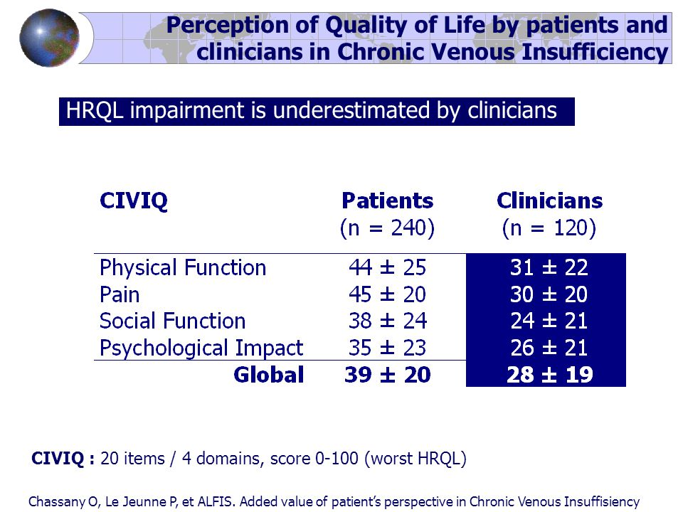 Perception of Quality of Life by patients and clinicians in Chronic Venous Insufficiency Chassany O, Le Jeunne P, et ALFIS.